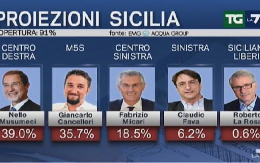 Proiezioni_Sicilia